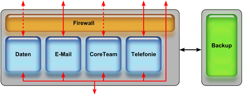 CoreOffice Server Schema